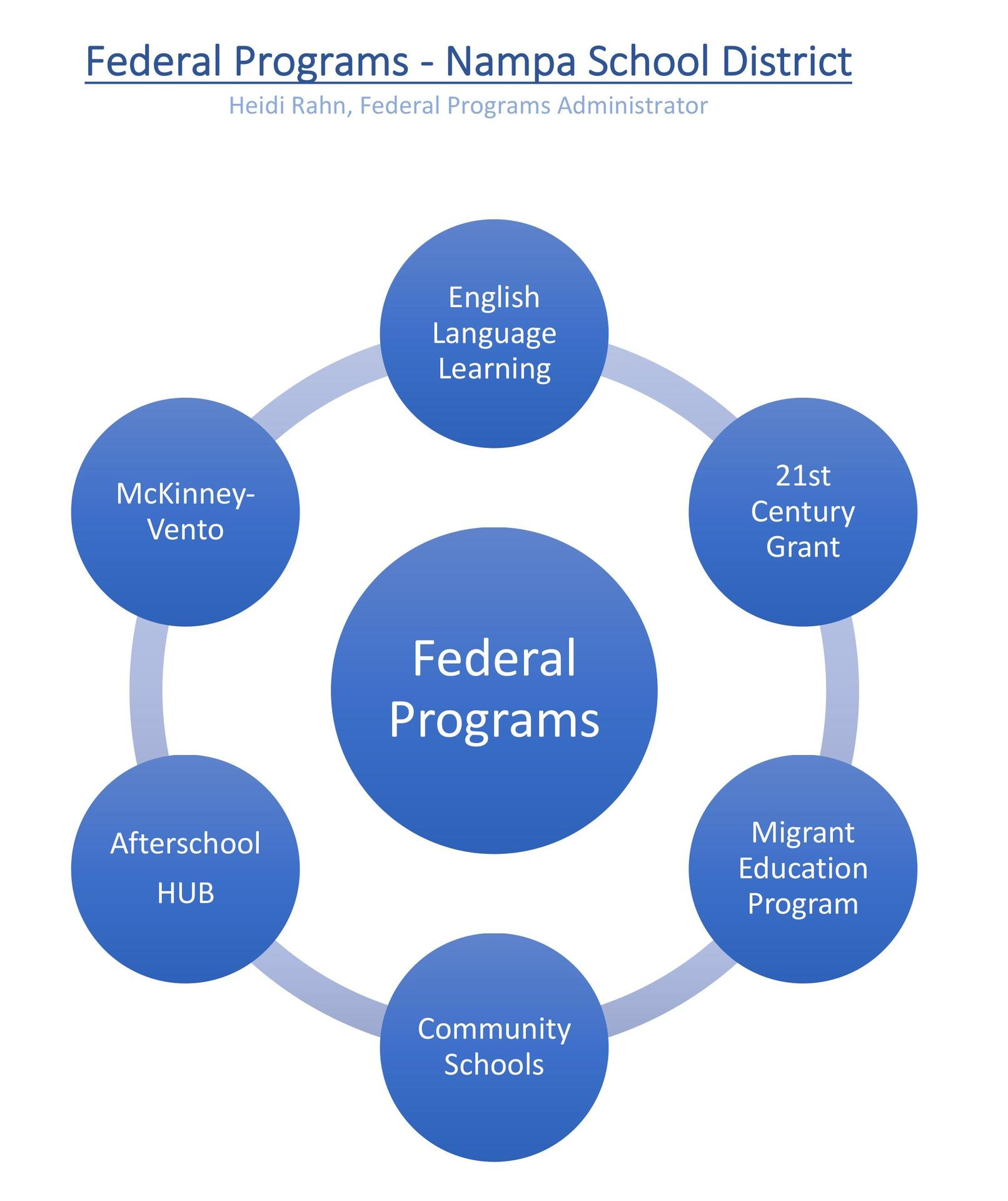 Circle graph listing federal programs