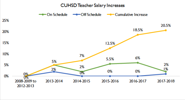 Teacher Salary Increase Graph