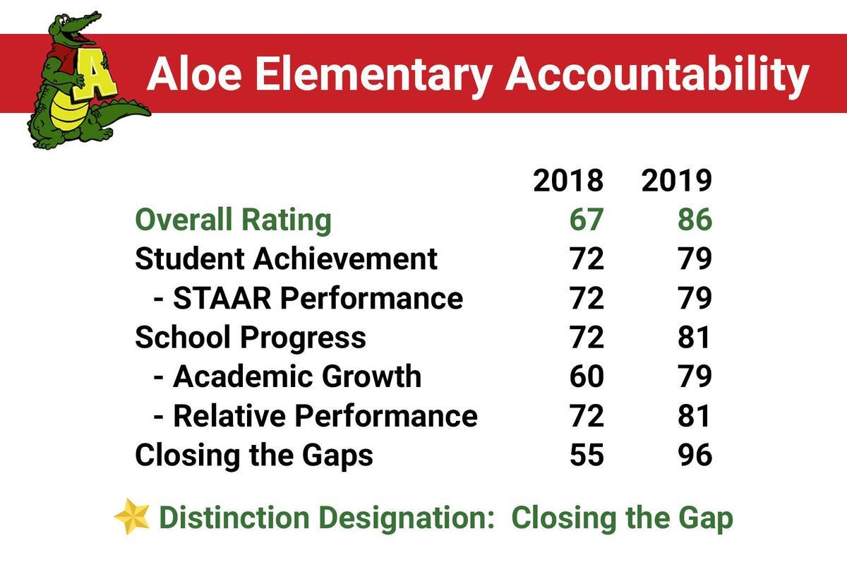 aloe accountability ratings