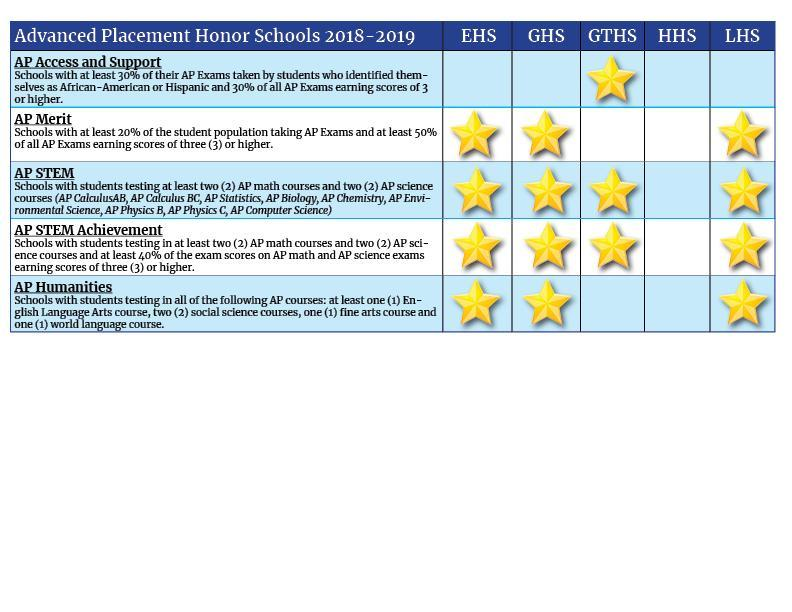 AP Honor Schools chart