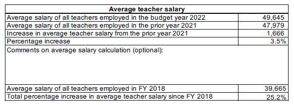 Teacher Salary