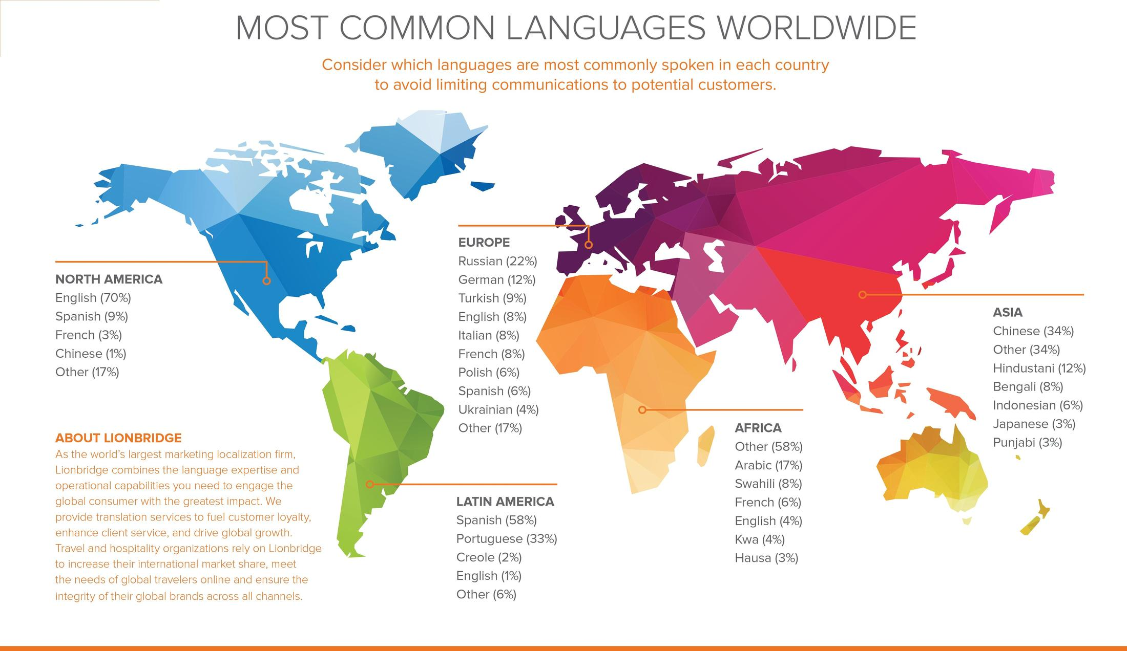 Welcome to the wonderful world of Foreign Languages! – Jorge