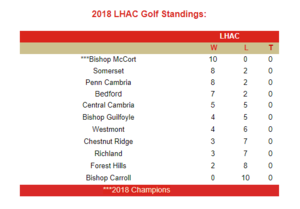 LHAC Champ Standings.PNG