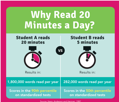 Why Read 20 minutes a day comparison