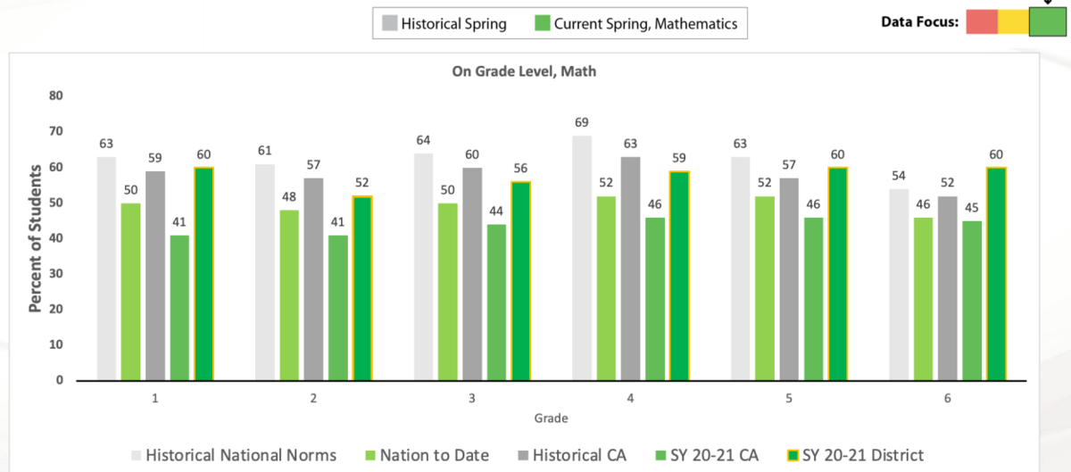 Math iReady results showing CESD outperforming state and federal levels