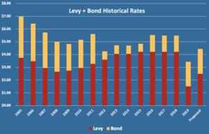 Historical Bond/Levy Graph