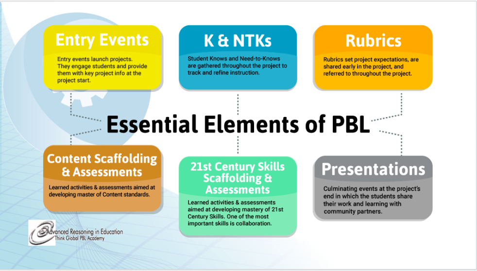 Essential Elements of PBL