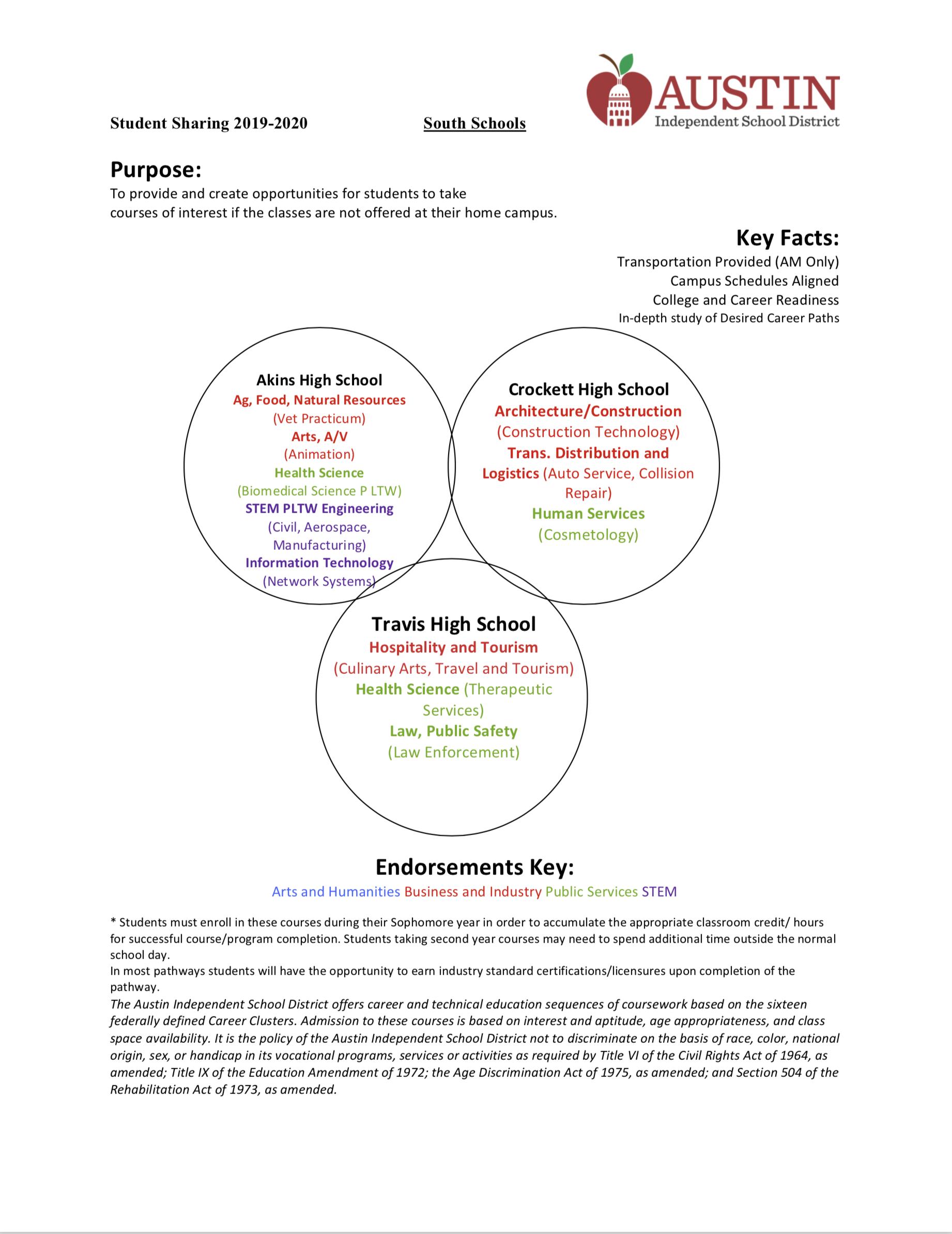 Student Sharing Information – Student Sharing Program