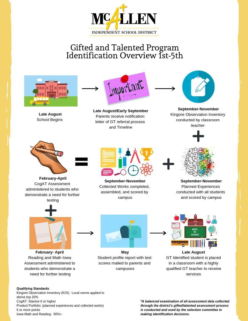 Gifted and Talented Program Timeline for Kinder Elementary