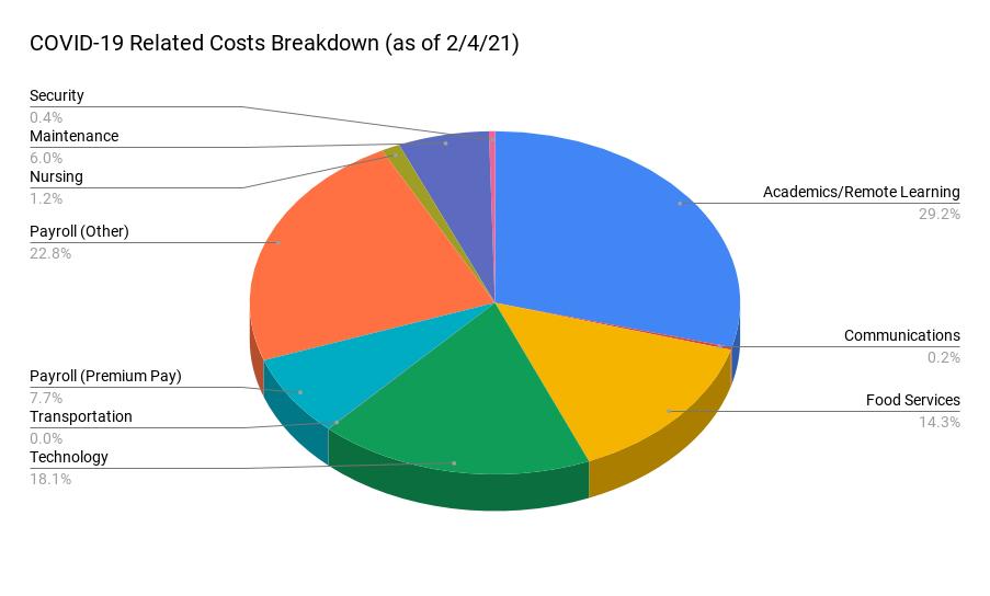 expense breakdown