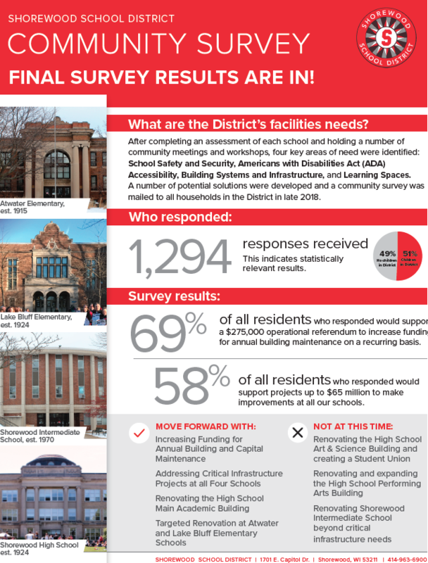 Facilities Survey Summary