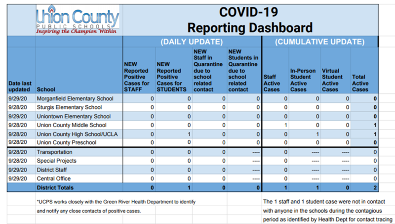 COVID-19 Reporting Dashboard for UCPS Thumbnail Image