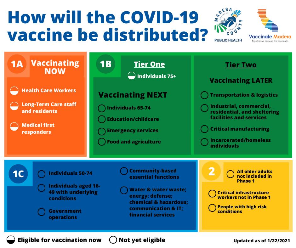 Vaccine Distribution - English