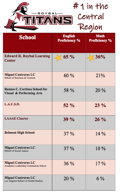 Roybal Learning Center #1 in Belmont Zone of Choice (2018 Math and English SBAC Scores) Thumbnail Image