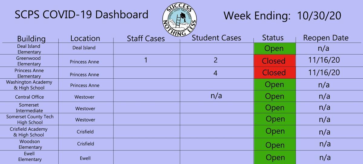 10/30 dashboard