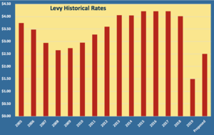 Levy Historical Rates