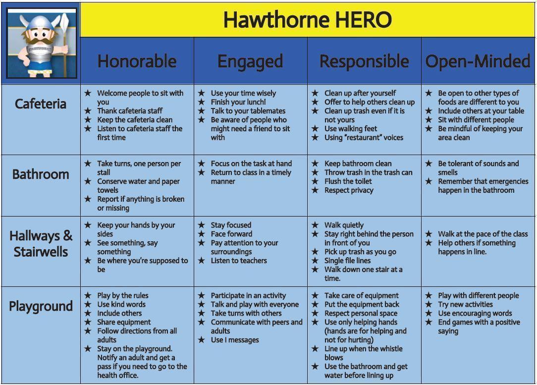 Hawthorne HERO PBIS Behavior Expectations