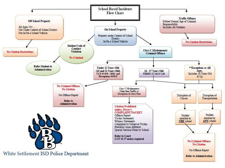 Incident Flow Chart