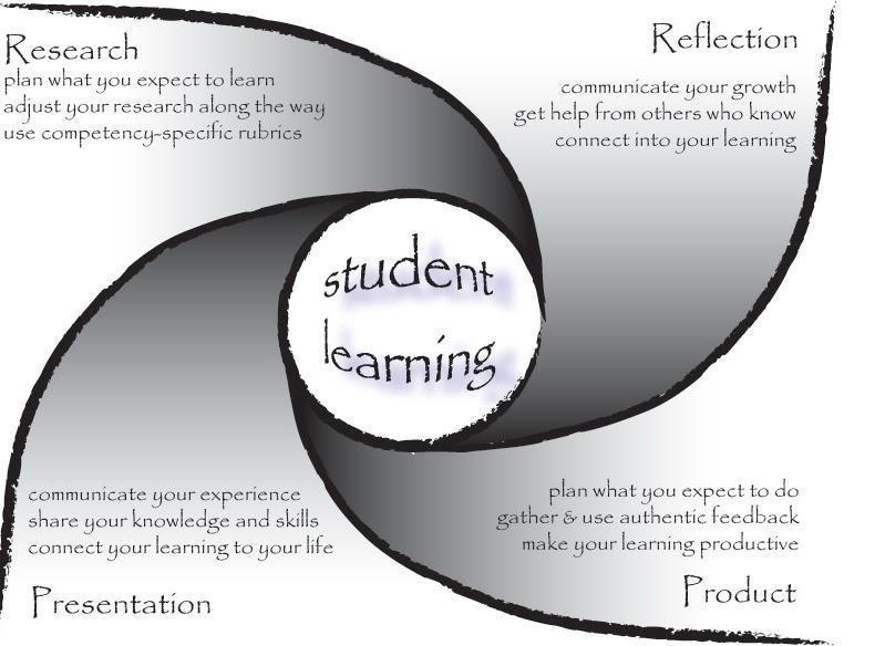 a vortex with student learning in the center research - plan what you expect to learn adjust your research along the way use competency-specific rubrics reflection - communicate your growth get help from others who know connect into your learning presentation - communicate your experience share your knowledge and skills connect your learning to your life product plan what you expect to do gather and use authentic feedback make your learning productive