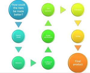 Dyson design process.jpg