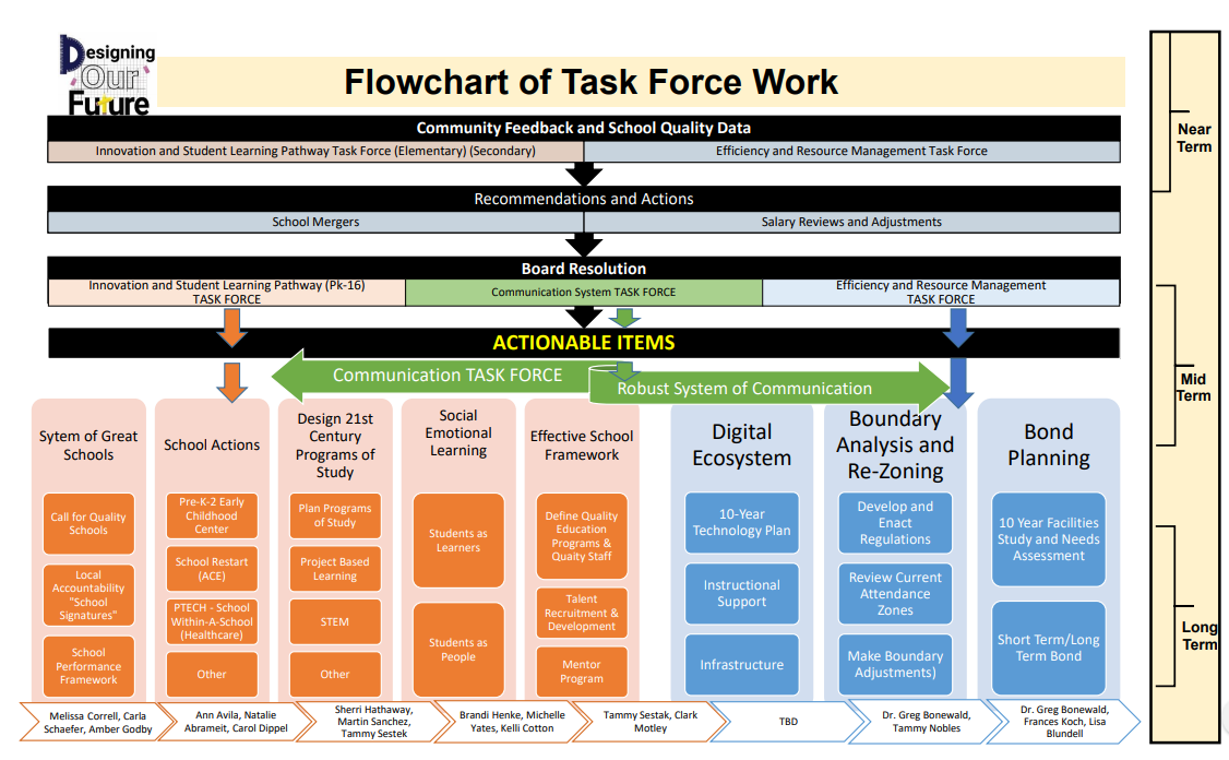 task force flow chart