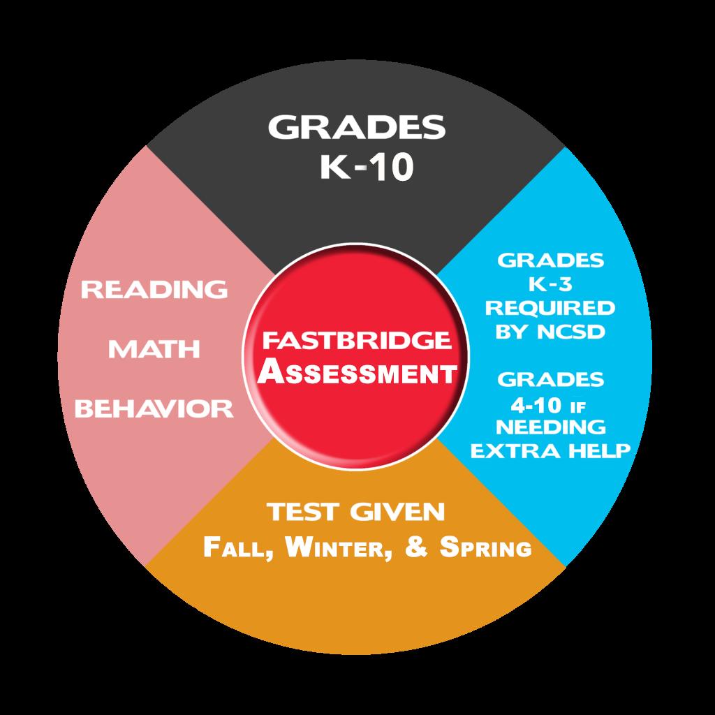 Fastbridge Assessment graphic