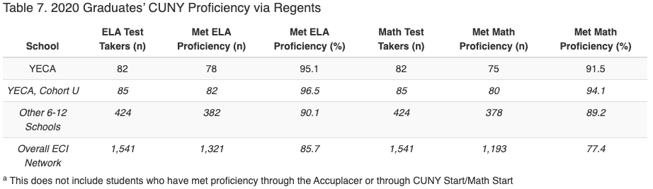 2020 Graduates' CUNY Proficiency via Regents