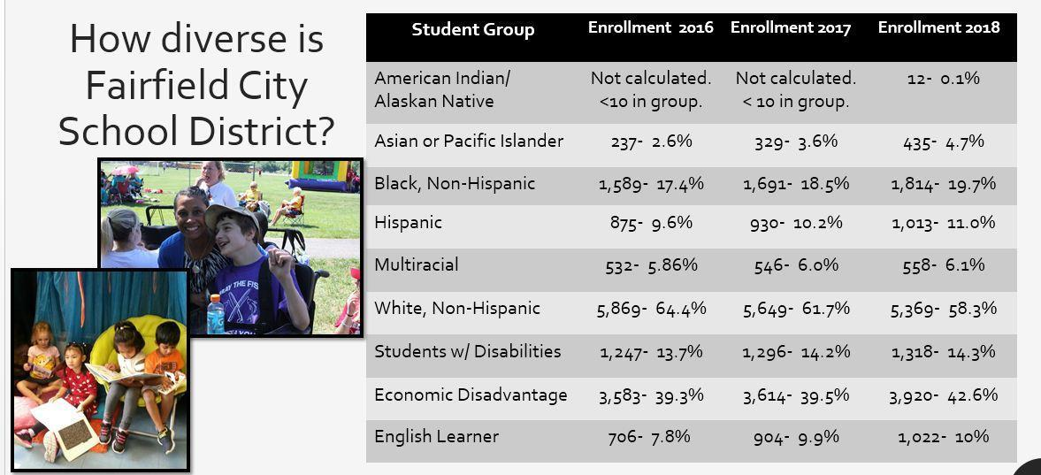 Graphic that lists how diverse our school district is: For assistance, please contact us at 513-858-7117.