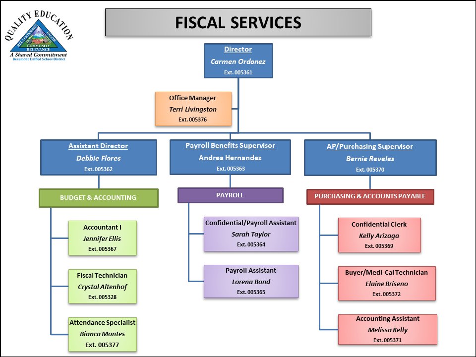 Fiscal Services Org Chart