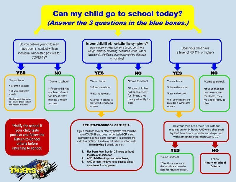 CAN MY CHILD GO TO SCHOOL?/PUEDE IR MI HIJO/A A LA ESCUELA? Thumbnail Image