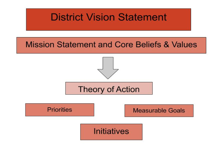 District Vision flow chart