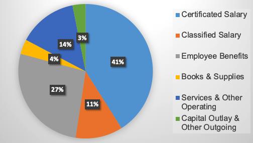 pie chart of revenue