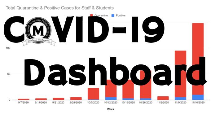 COVID-19 Dashboard Graphic