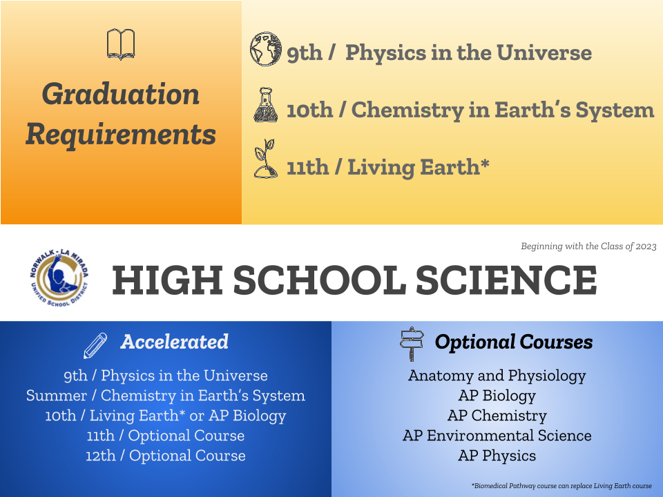 Science - High School Course Sequence – Secondary Education