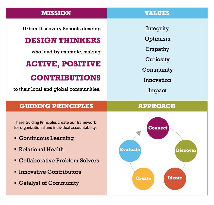 Urban Discovery Schools Mission Vision Values