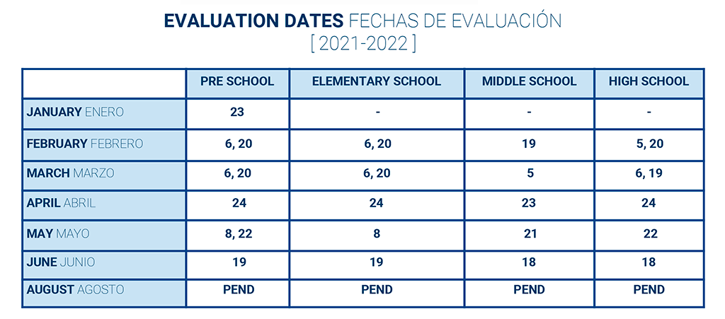 Evaluation Dates
