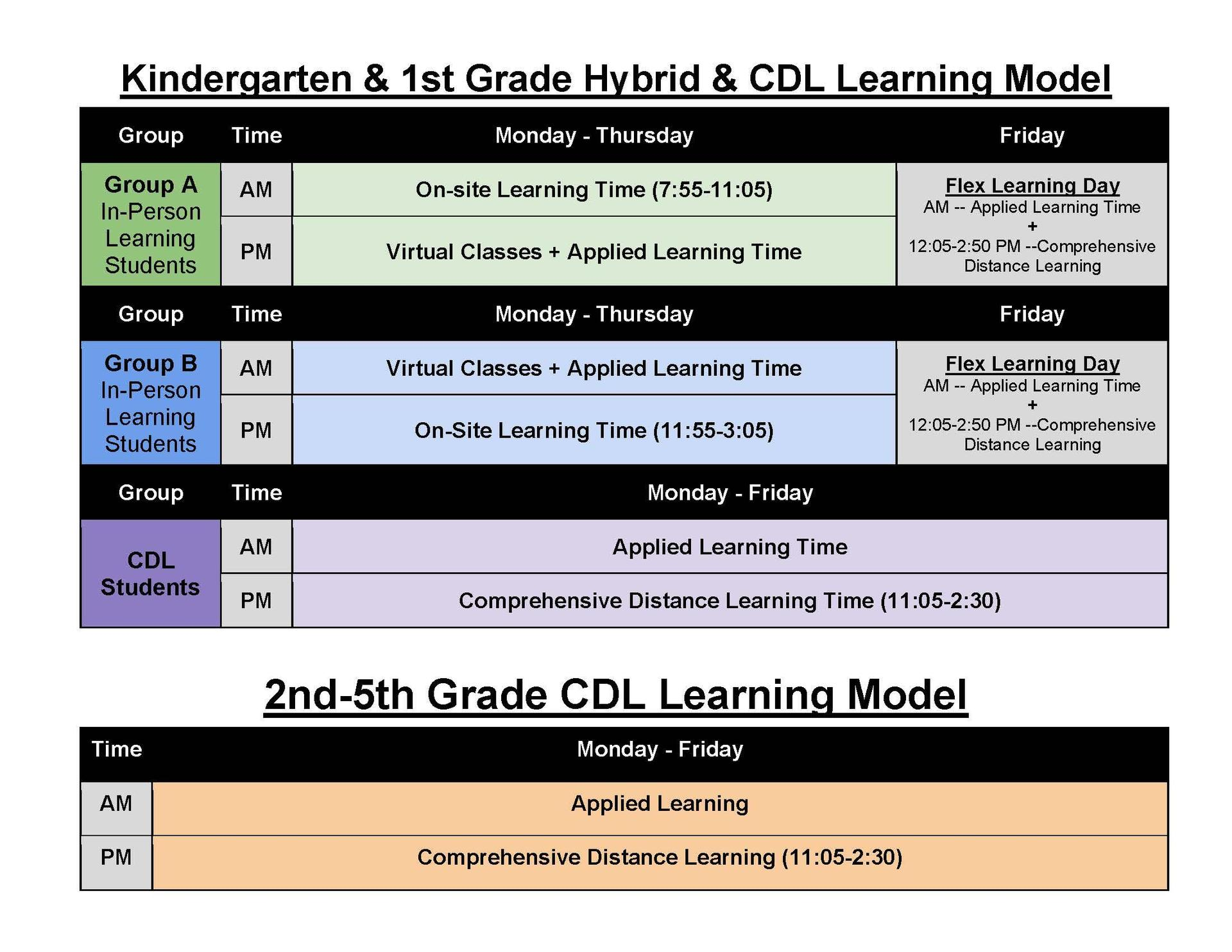 Elementary Hybrid Learning Model