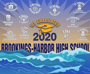Class of 2020 Achievements Summary