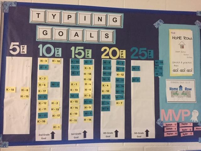 Typing goals bulletin board
