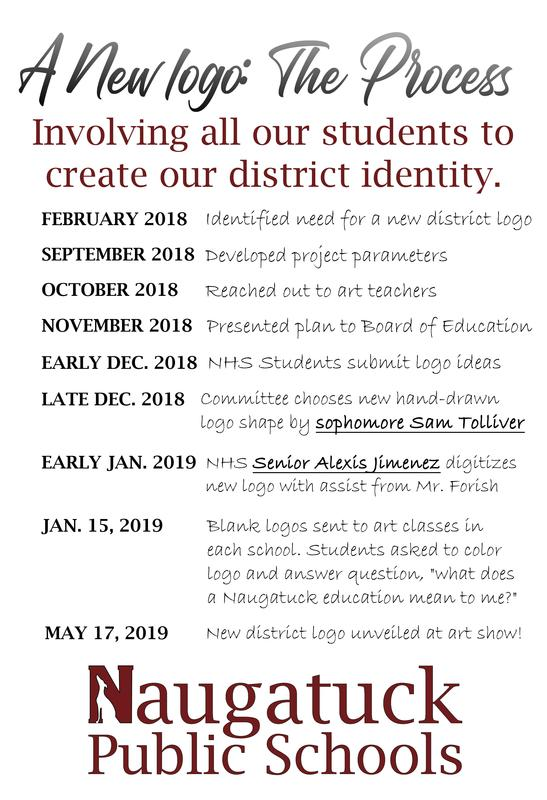 A New logo: The Process Involving all our students to create our district identity.  February 2018: Identified need for a new district logo September 2018: Developed project parameters October 2018: Reached out to art teachers November 2018: Presented plan to Board of Education Early Dec. 2018: NHS Students submit logo ideas Late Dec. 2018: Committee chooses new hand-drawn logo shape by sophomore Sam Tolliver Early Jan. 2019: NHS Senior Alexis Jimenez digitizes new logo with an assist from Mr. Forish  Jan. 15, 2019: Blank logos sent to art classes in each school. Students asked to color logo and answer question,