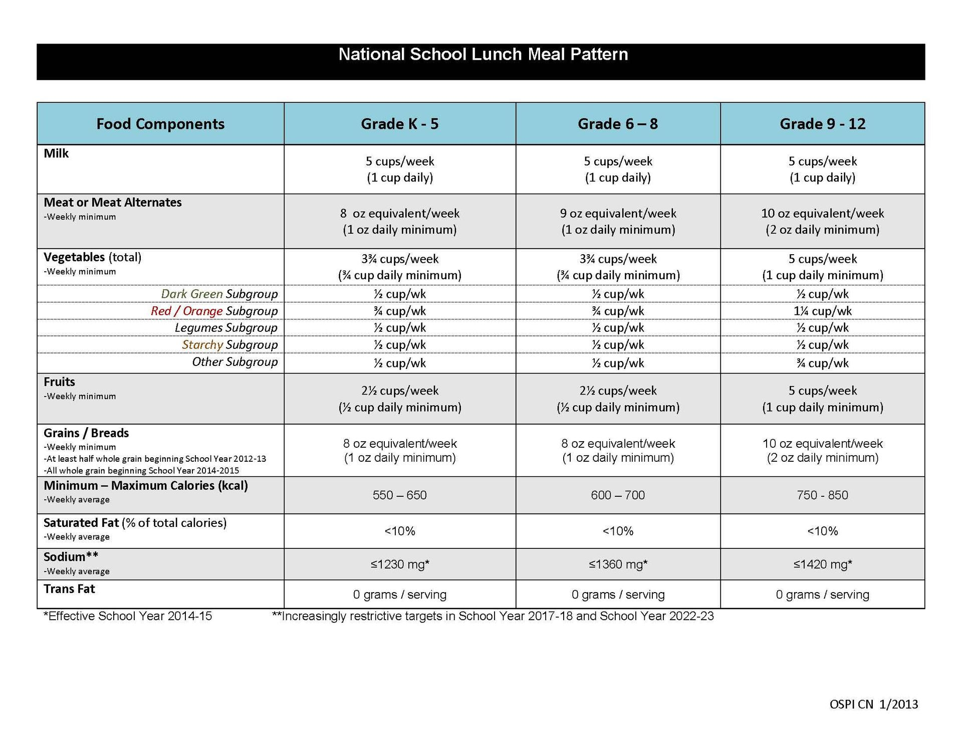 Lunch Nutritional Information