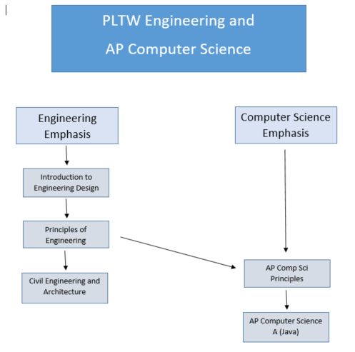 Engineering Computer Science Graphic