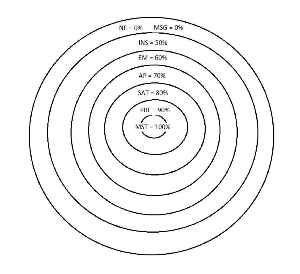 SBG Target
