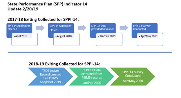 SPP 14 Flowchart