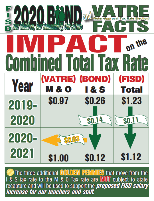 Voter Approved Tax Rate Election (VATRE) Facts Thumbnail Image