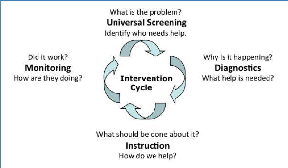 Intervention cycle