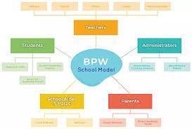 Brain Power School Model