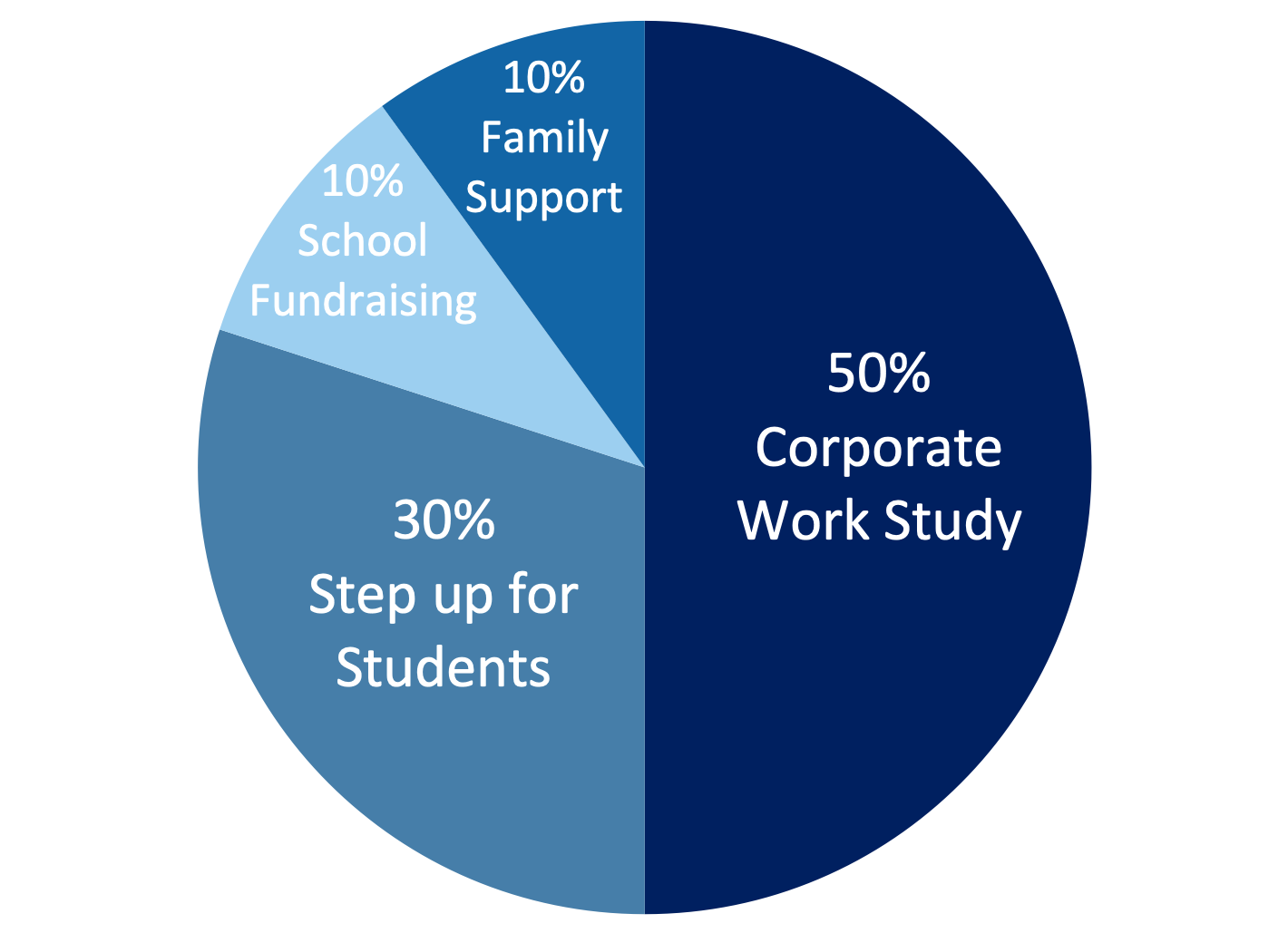 Pie Chart of Tuition Model