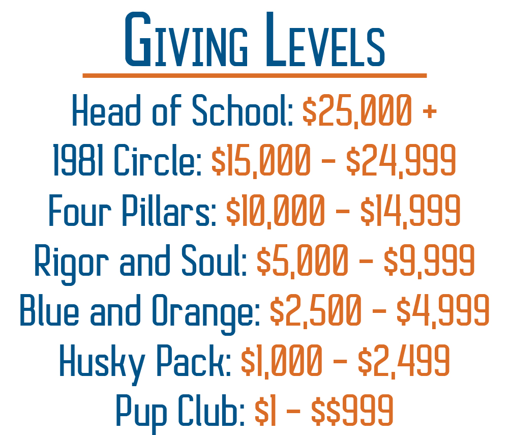 Levels of Giving: Head of School $25,000+; 1981 Circle; $15,000 - $24,999 Four Pillars; $10,000 - $14,999 Rigor and Soul; $5,000 - $9,999 Blue and Orange; $2,500 - $4,999 Husky Pack; $1,000 - $2,499 Pup Club; $1 - $999
