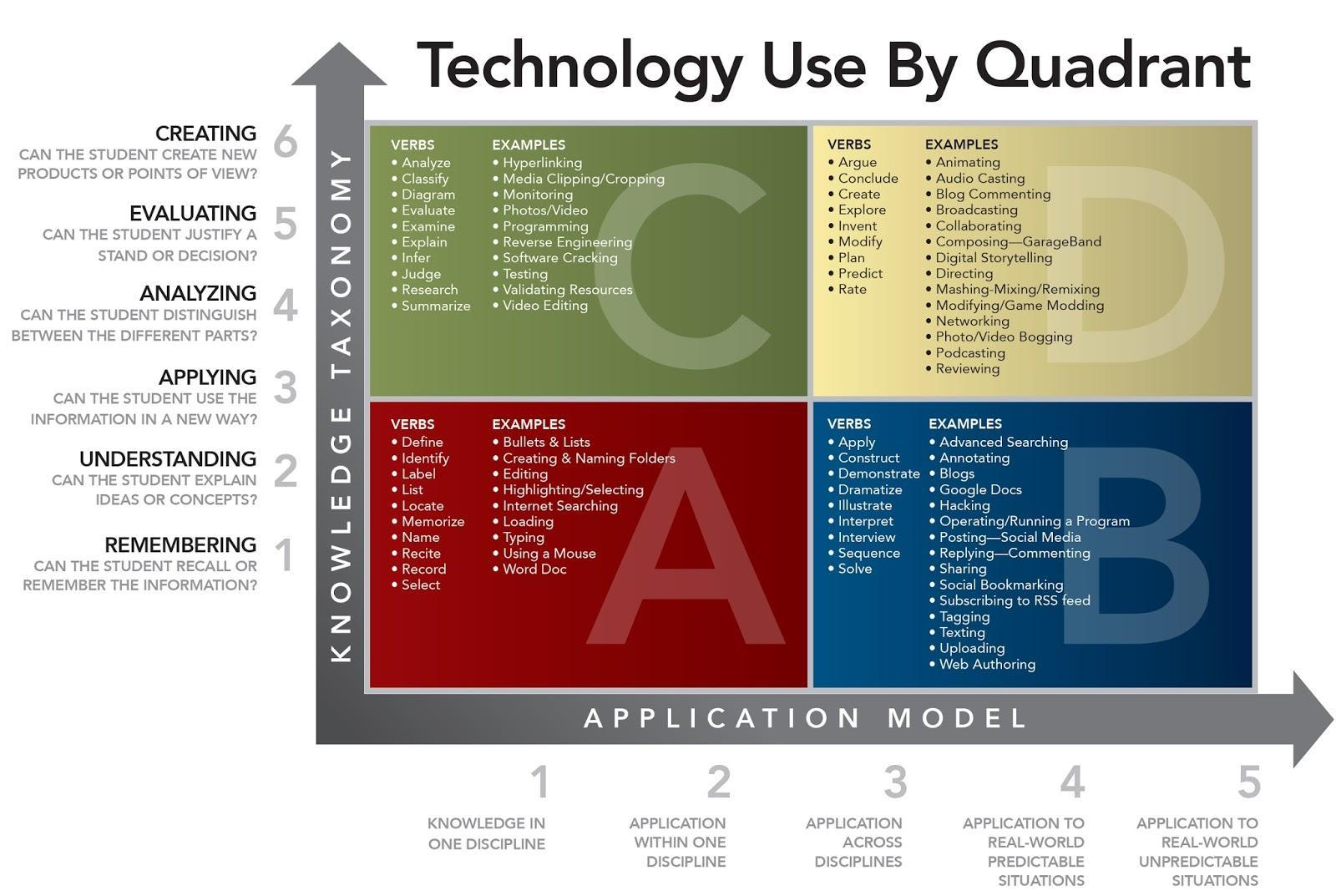 Technology Use By Quadrant